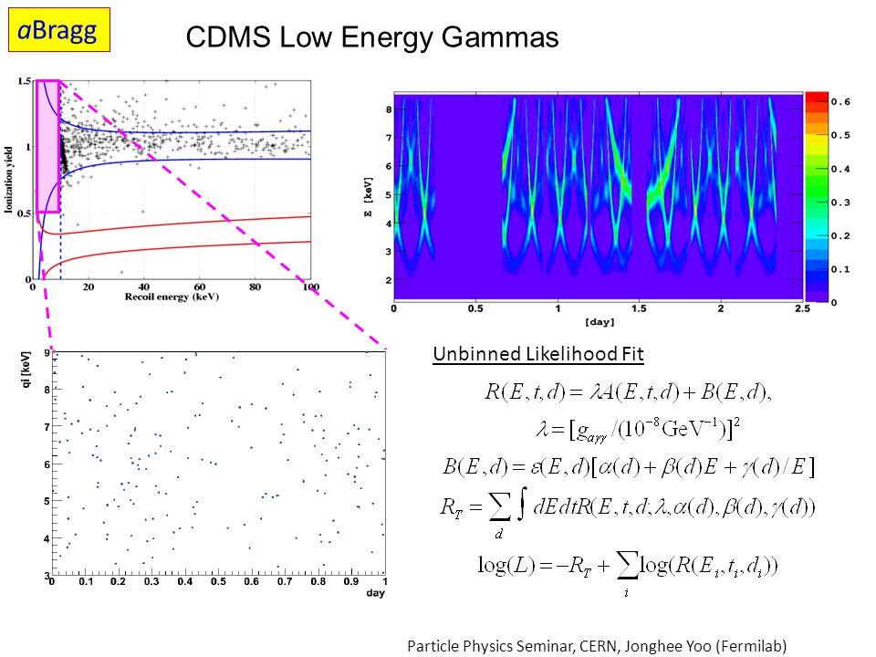 aBragg CDMS Low Energy Gammas Unbinned Likelihood Fit