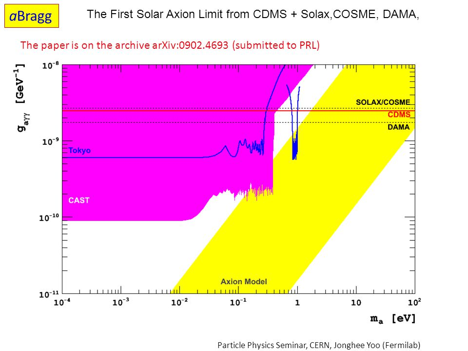 aBragg The First Solar Axion Limit from CDMS + Solax,COSME, DAMA,