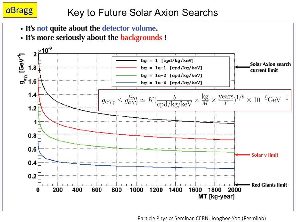 Key to Future Solar Axion Searchs