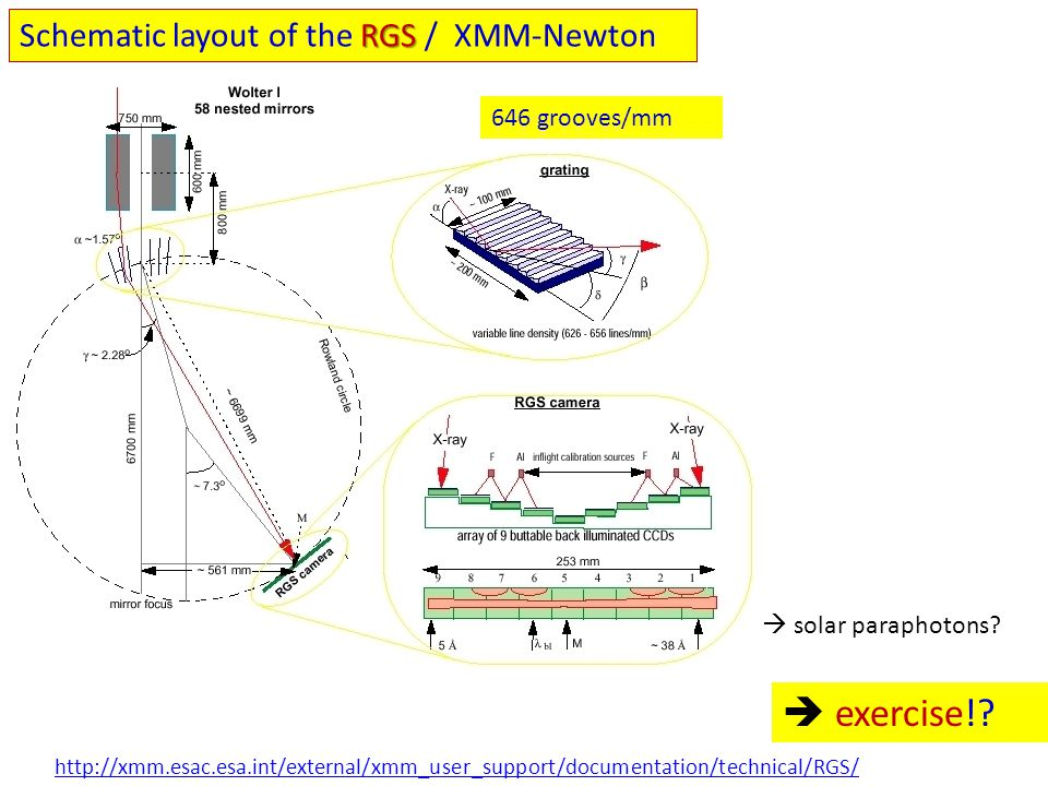  exercise! Schematic layout of the RGS / XMM-Newton 646 grooves/mm