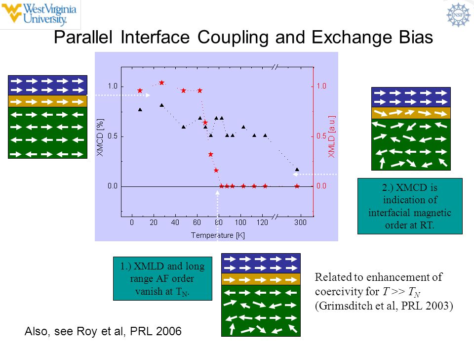 Parallel Interface Coupling and Exchange Bias