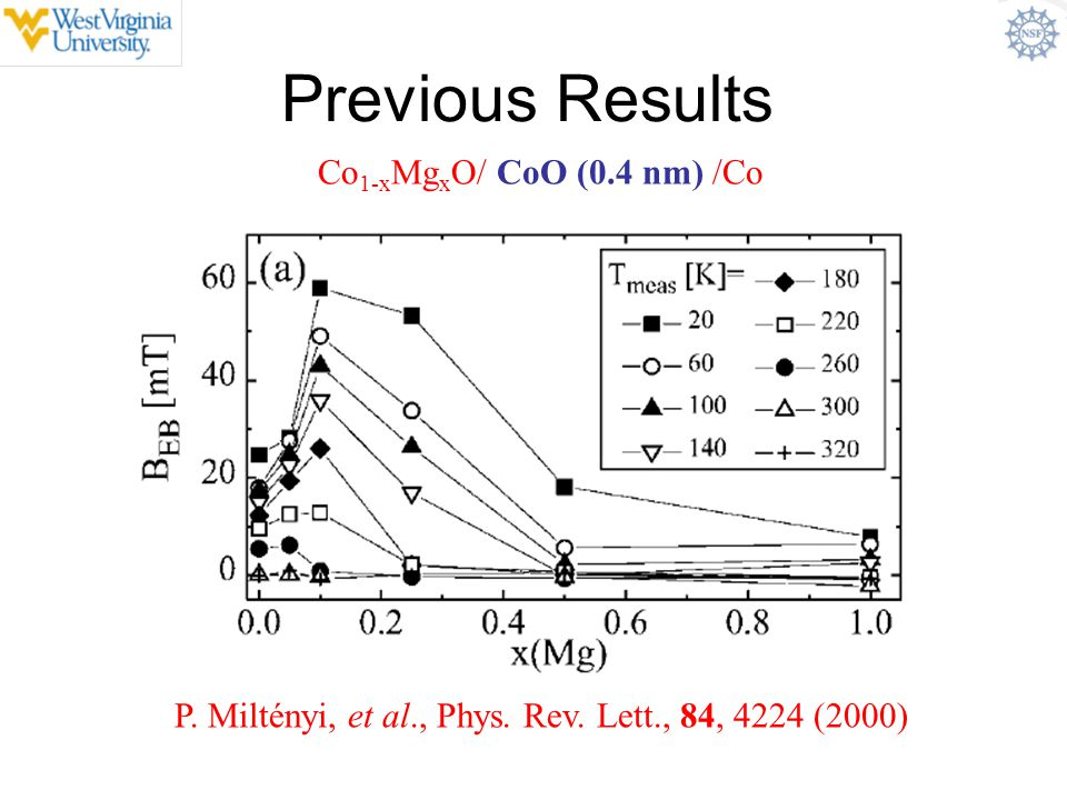 Previous Results Co1-xMgxO/ CoO (0.4 nm) /Co
