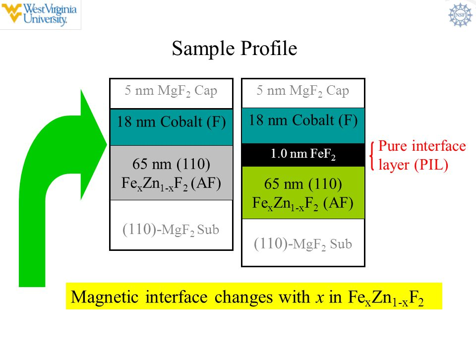 Sample Profile Magnetic interface changes with x in FexZn1-xF2