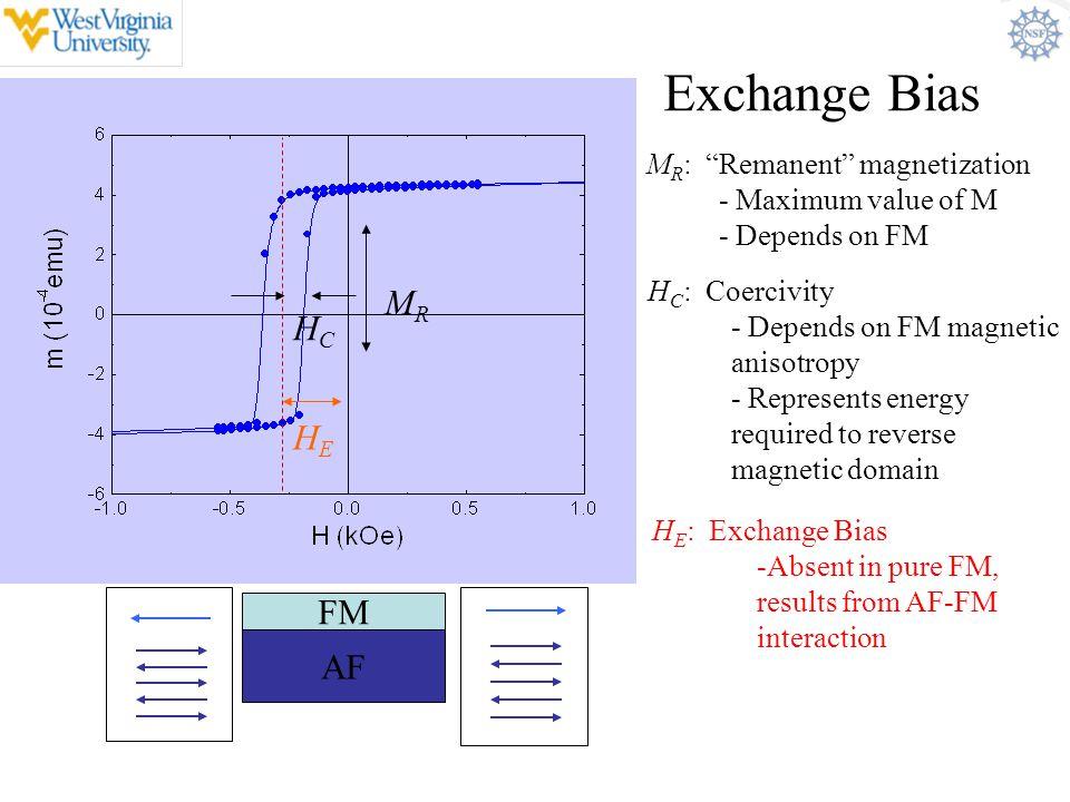Exchange Bias MR HC HE FM AF MR: Remanent magnetization