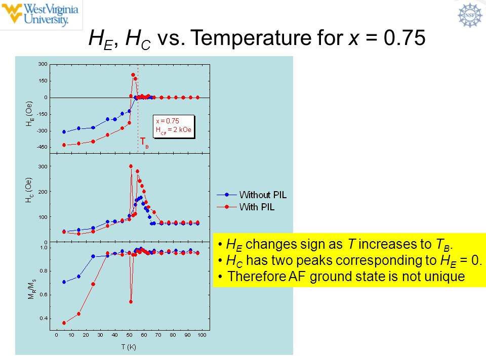 HE, HC vs. Temperature for x = 0.75