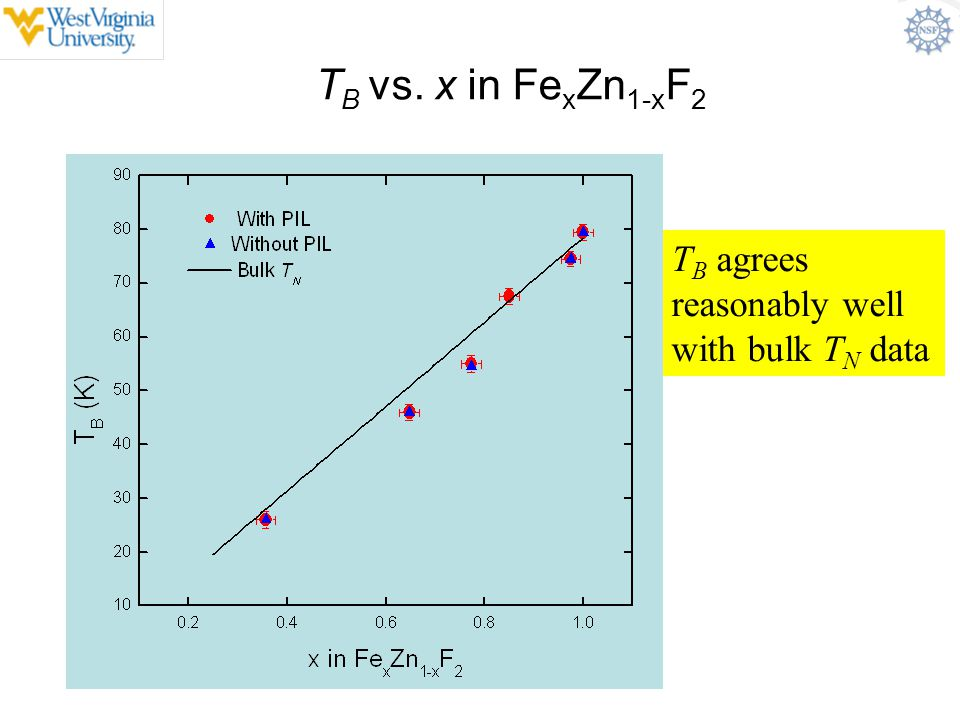 TB vs. x in FexZn1-xF2 TB agrees reasonably well with bulk TN data