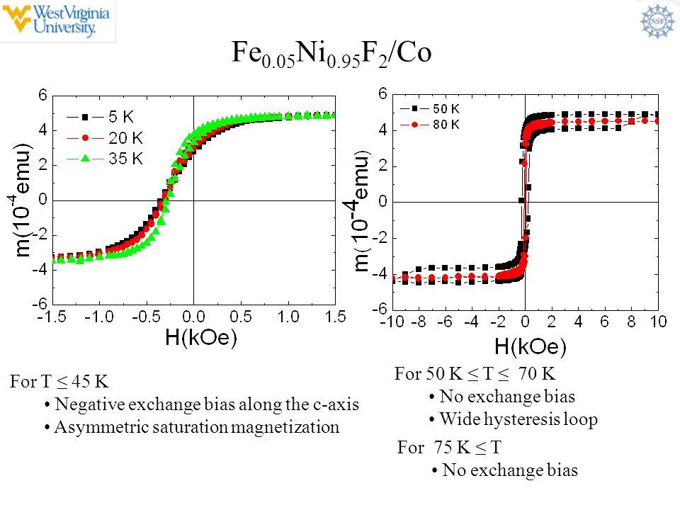 Fe0.05Ni0.95F2/Co For 50 K ≤ T ≤ 70 K For T ≤ 45 K No exchange bias
