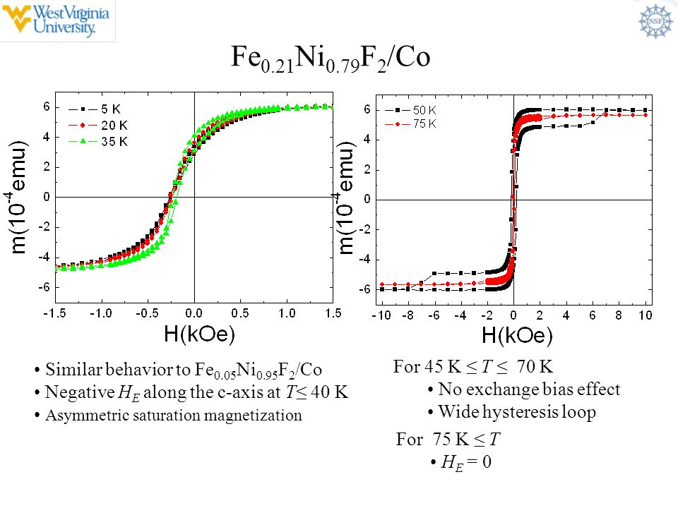 Fe0.21Ni0.79F2/Co Similar behavior to Fe0.05Ni0.95F2/Co. Negative HE along the c-axis at T≤ 40 K. Asymmetric saturation magnetization.