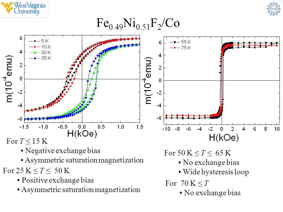 Fe0.49Ni0.51F2/Co For T ≤ 15 K Negative exchange bias