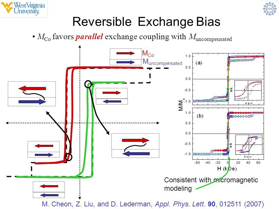 Reversible Exchange Bias