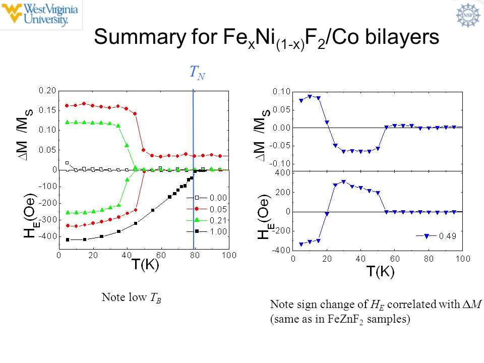 Summary for FexNi(1-x)F2/Co bilayers