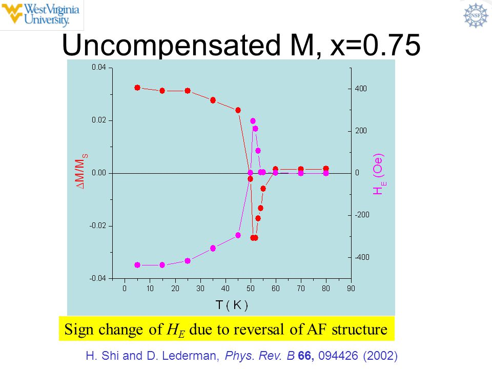 Uncompensated M, x=0.75 Sign change of HE due to reversal of AF structure.
