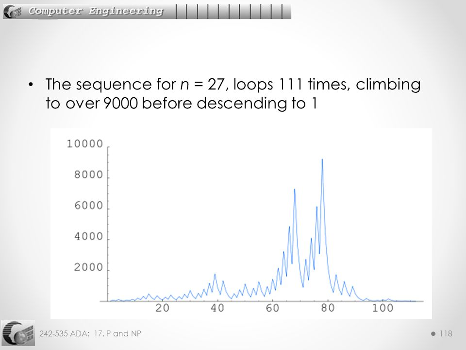 The sequence for n = 27, loops 111 times, climbing to over 9000 before descending to 1