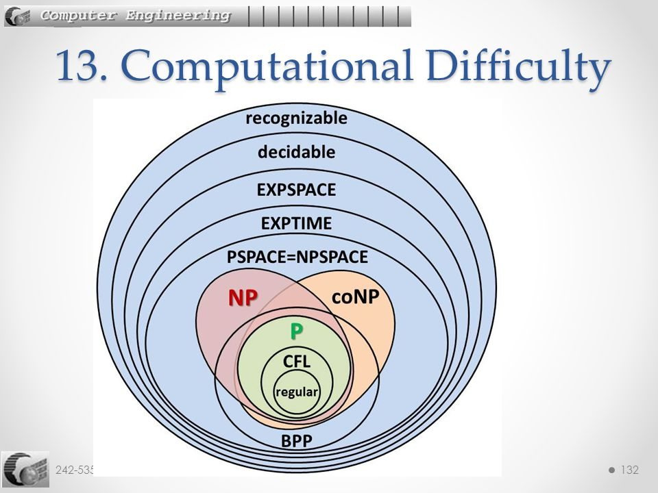 13. Computational Difficulty
