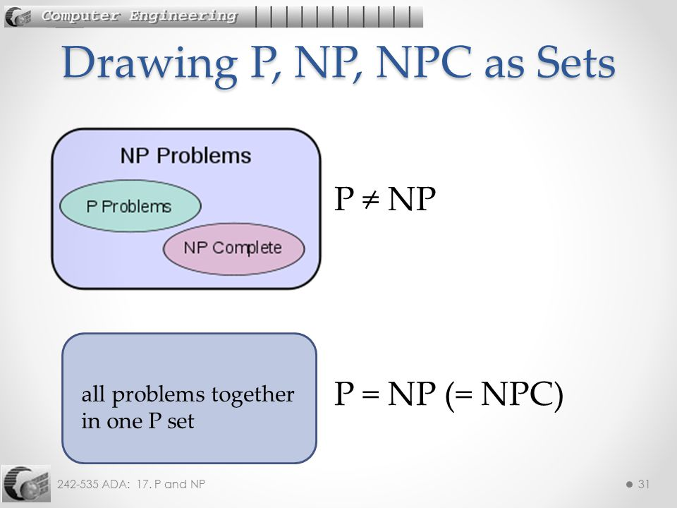 Drawing P, NP, NPC as Sets P ≠ NP P = NP (= NPC)
