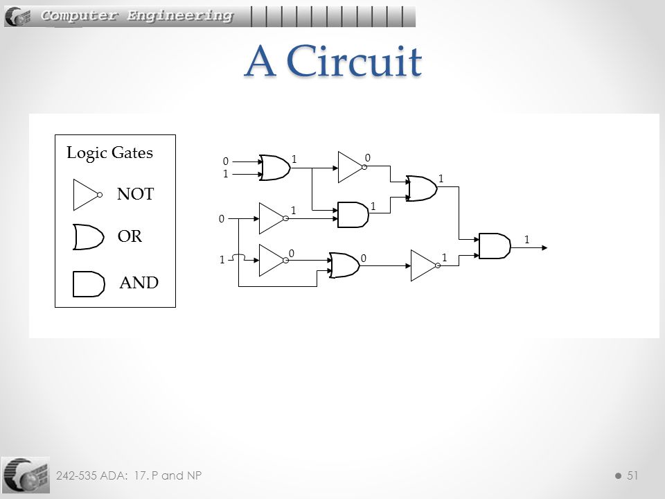 A Circuit Logic Gates 1 1 1 NOT 1 1 OR 1 1 1 AND