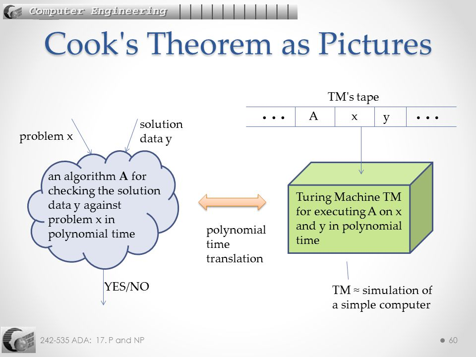 Cook s Theorem as Pictures