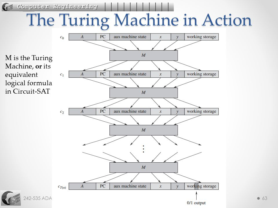 The Turing Machine in Action
