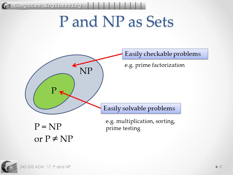 P and NP as Sets NP P P = NP or P ≠ NP Easily checkable problems
