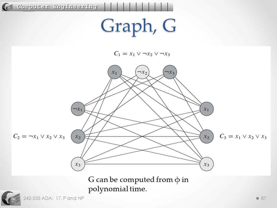 Graph, G G can be computed from φ in polynomial time.