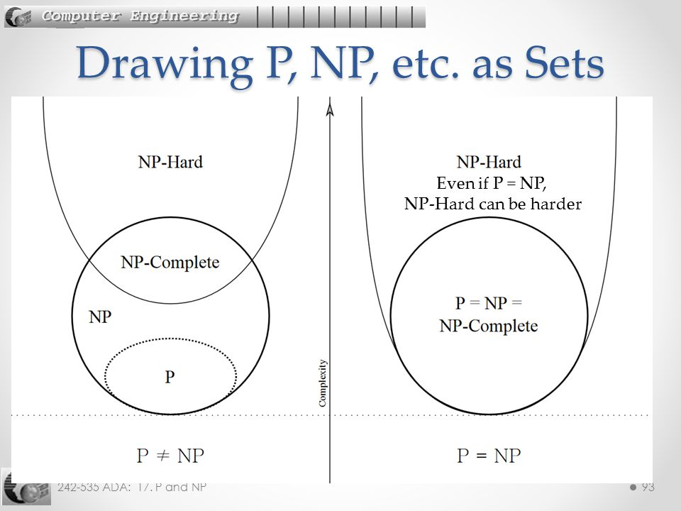 Even if P = NP, NP-Hard can be harder