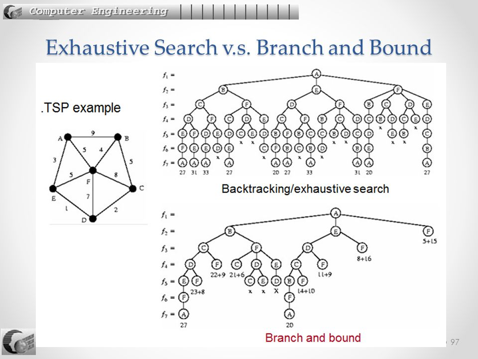 Exhaustive Search v.s. Branch and Bound