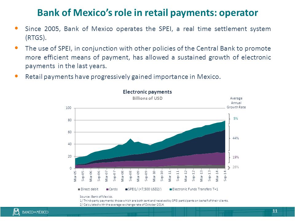 Bank of Mexico's role in retail payments: operator