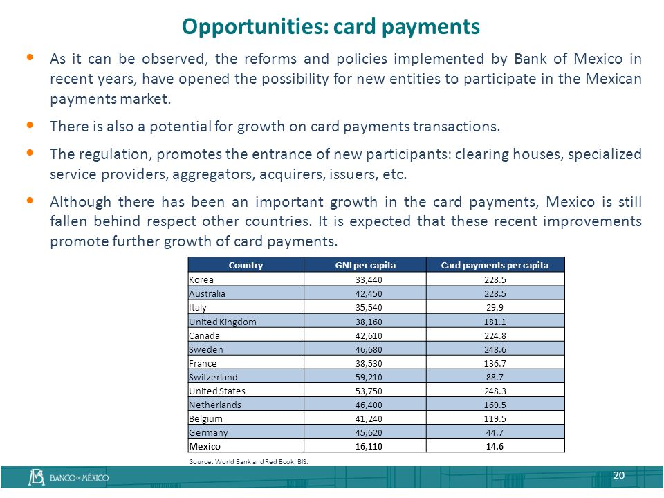 Opportunities: card payments Card payments per capita