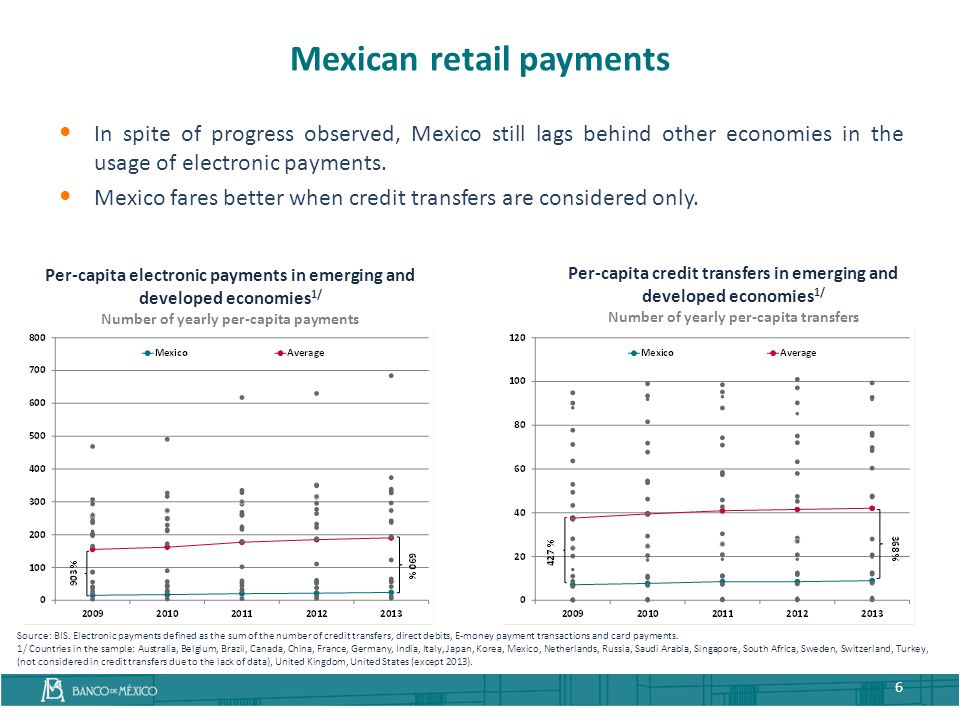 Mexican retail payments
