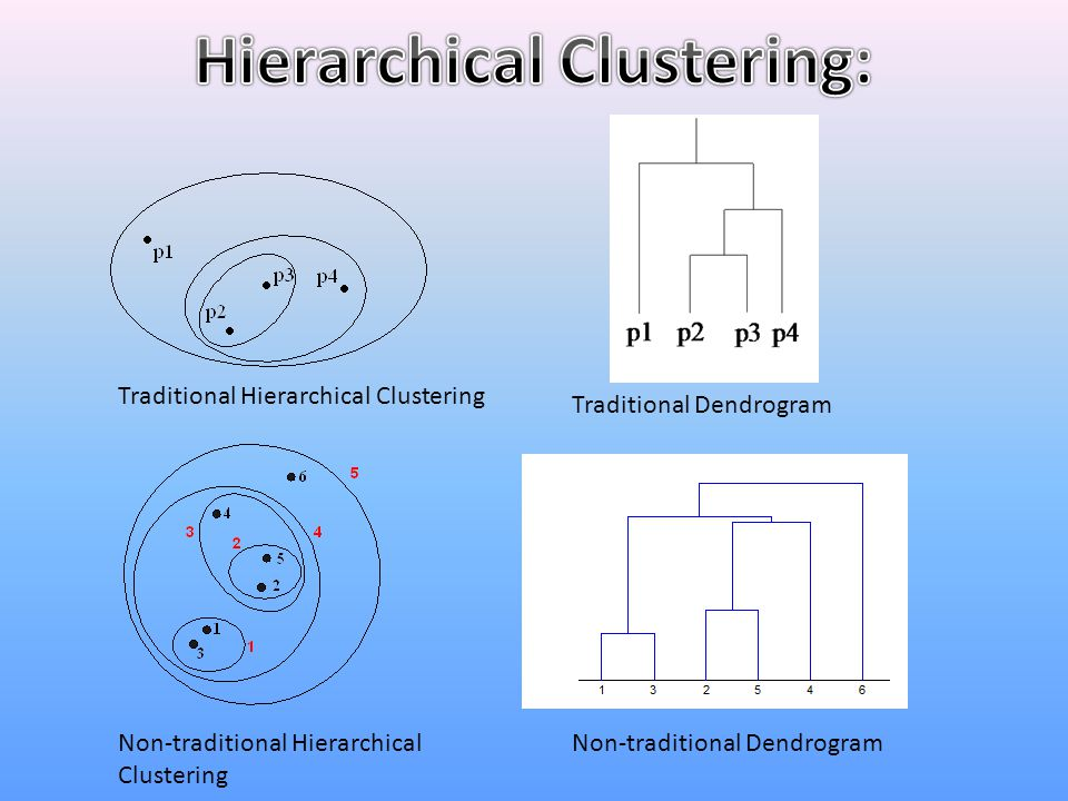 Hierarchical Clustering: