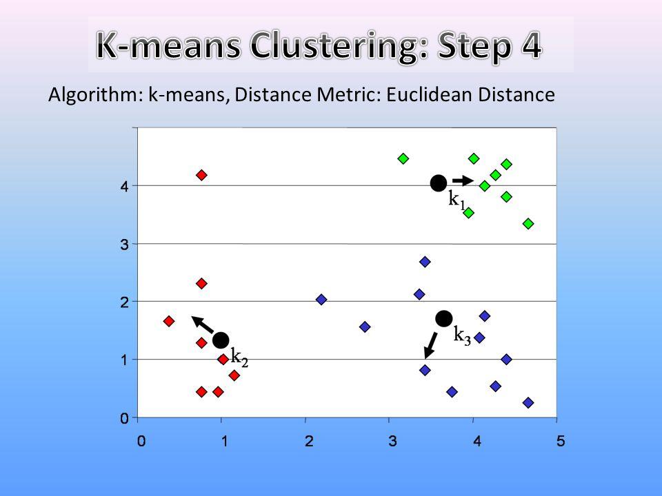 K-means Clustering: Step 4
