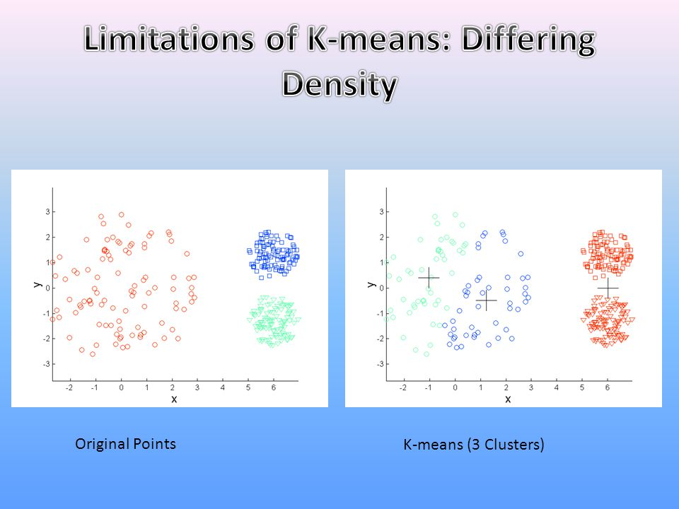 Limitations of K-means: Differing Density