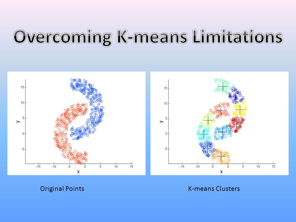 Overcoming K-means Limitations