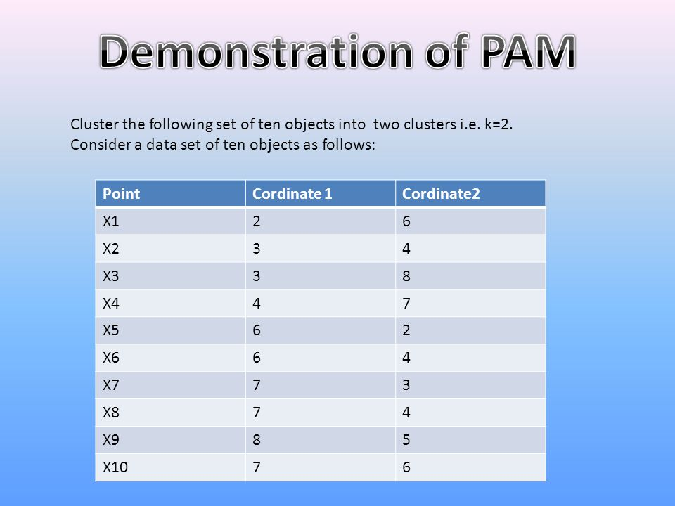 Demonstration of PAM Cluster the following set of ten objects into two clusters i.e. k=2. Consider a data set of ten objects as follows: