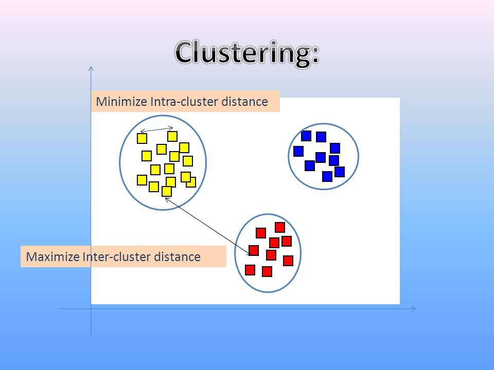 Clustering: Minimize Intra-cluster distance