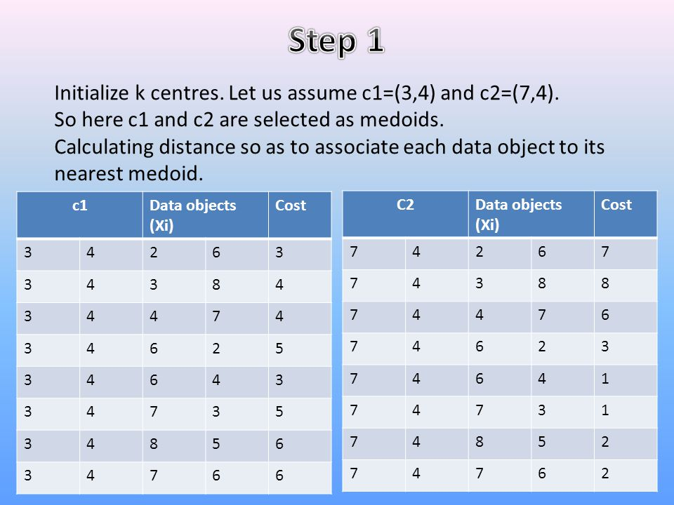 Step 1 Initialize k centres. Let us assume c1=(3,4) and c2=(7,4).