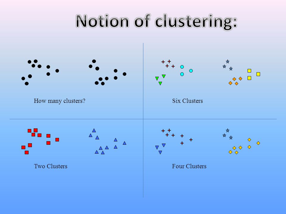 Notion of clustering: How many clusters Six Clusters Two Clusters