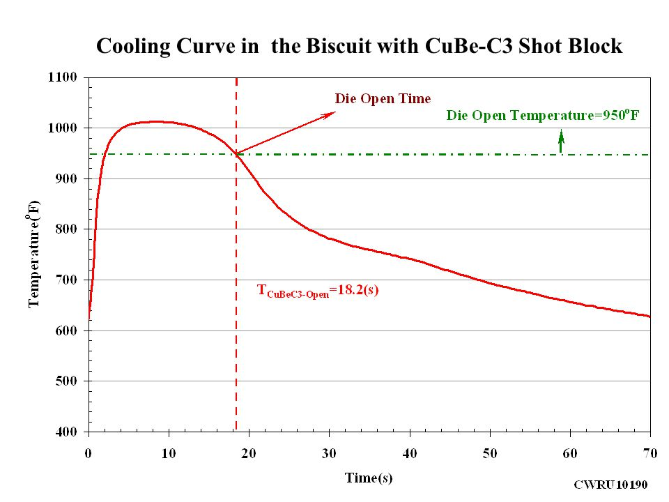 Cooling Curve in the Biscuit with CuBe-C3 Shot Block