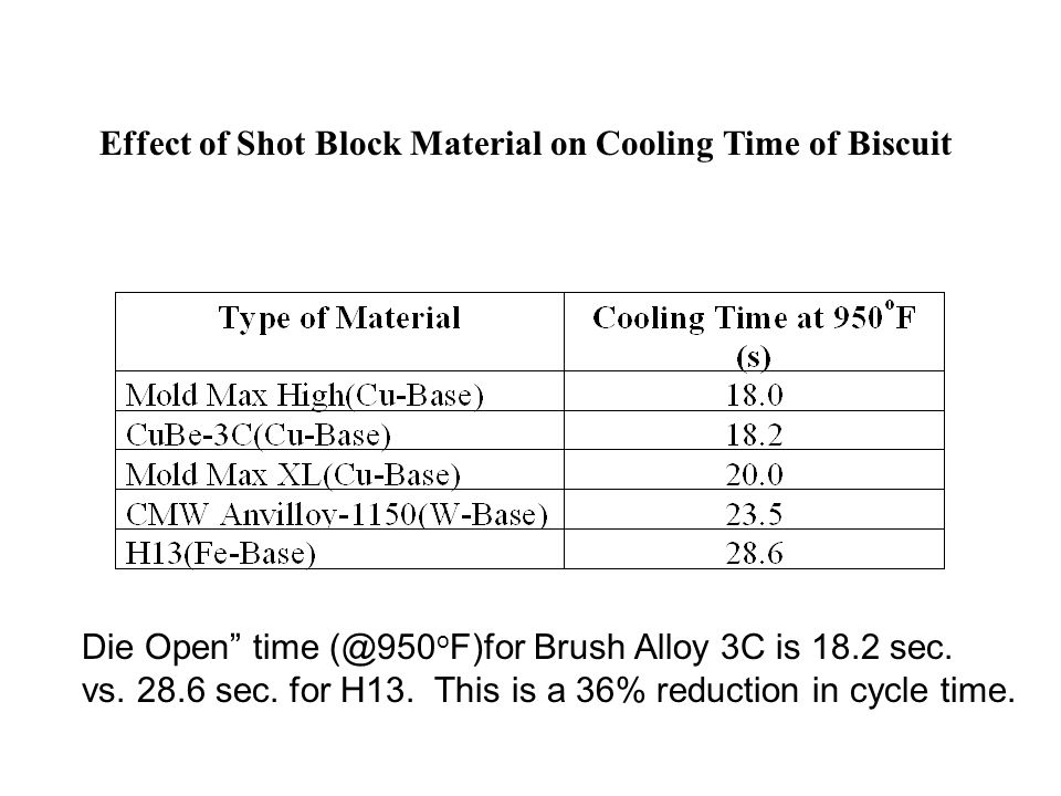 Effect of Shot Block Material on Cooling Time of Biscuit