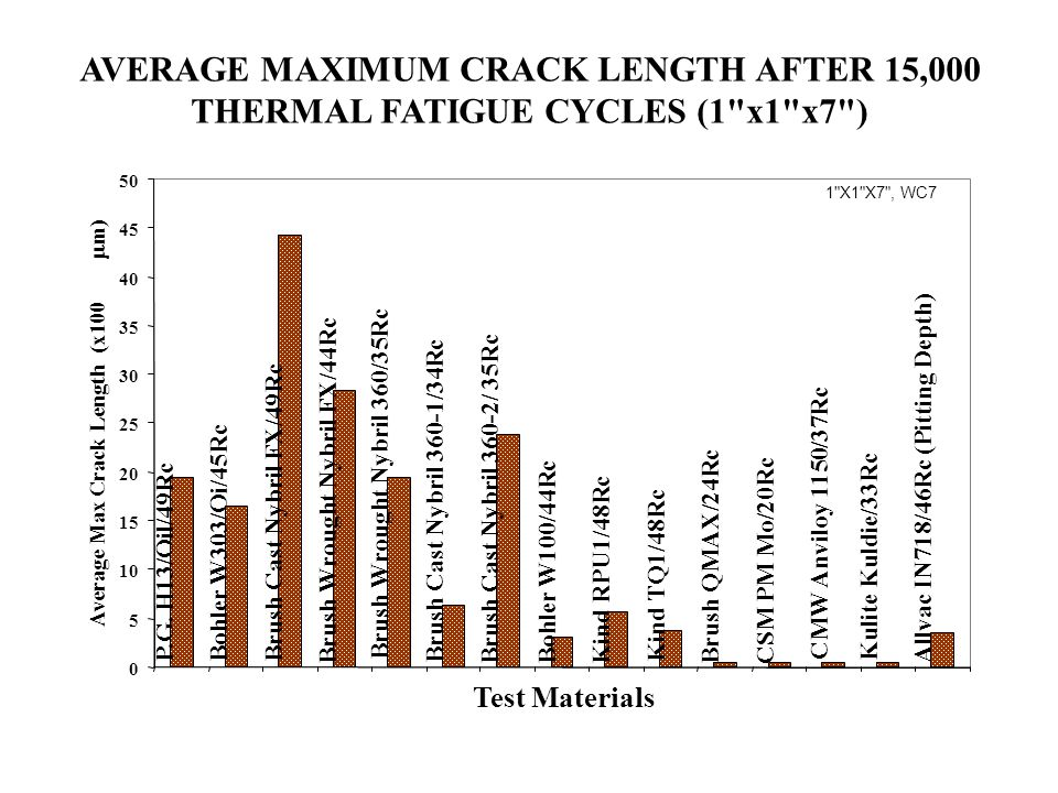 AVERAGE MAXIMUM CRACK LENGTH AFTER 15,000 THERMAL FATIGUE CYCLES (1 x1 x7 )