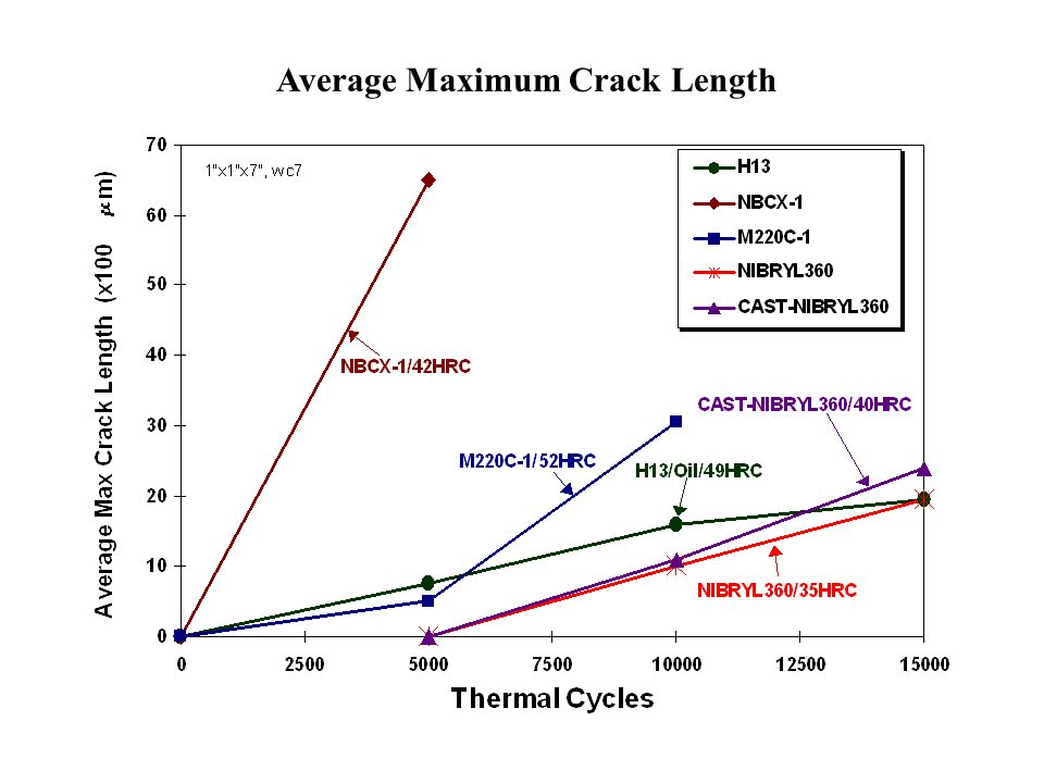 Average Maximum Crack Length