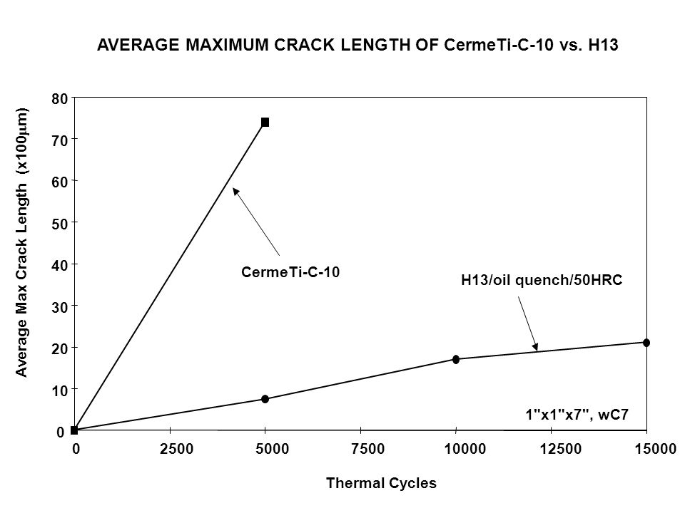 AVERAGE MAXIMUM CRACK LENGTH OF CermeTi-C-10 vs. H13