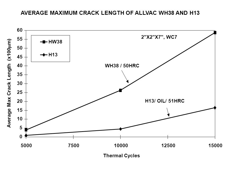 AVERAGE MAXIMUM CRACK LENGTH OF ALLVAC WH38 AND H13
