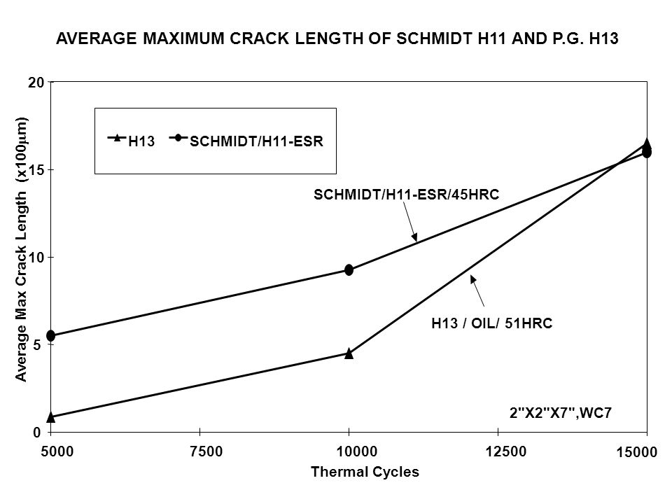 AVERAGE MAXIMUM CRACK LENGTH OF SCHMIDT H11 AND P.G. H13