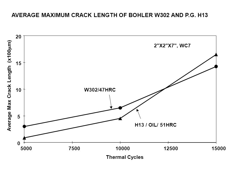 AVERAGE MAXIMUM CRACK LENGTH OF BOHLER W302 AND P.G. H13