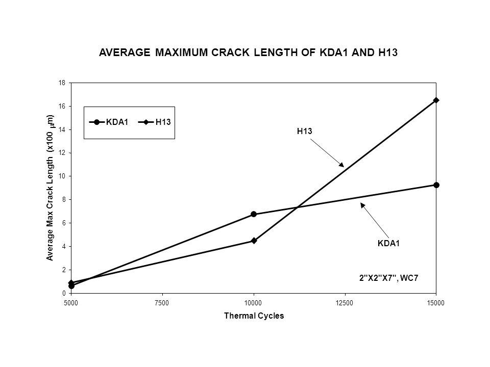 AVERAGE MAXIMUM CRACK LENGTH OF KDA1 AND H13
