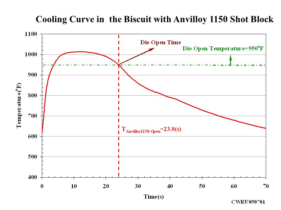 Cooling Curve in the Biscuit with Anvilloy 1150 Shot Block