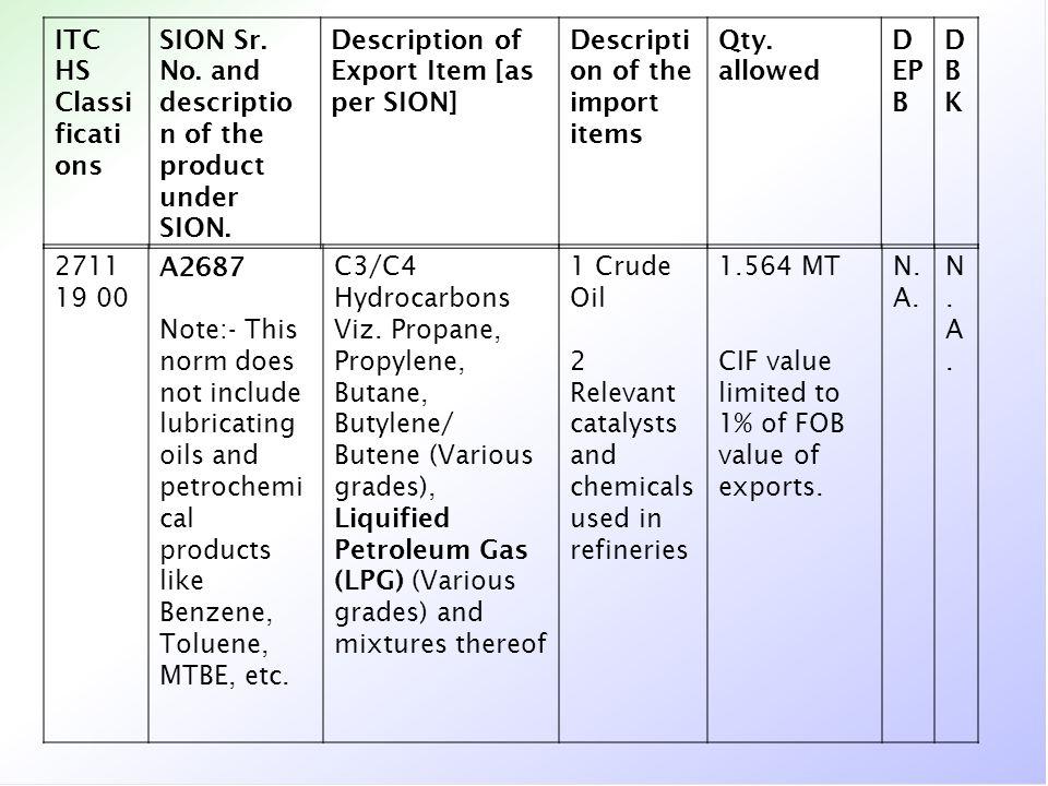 ITC HS Classifications