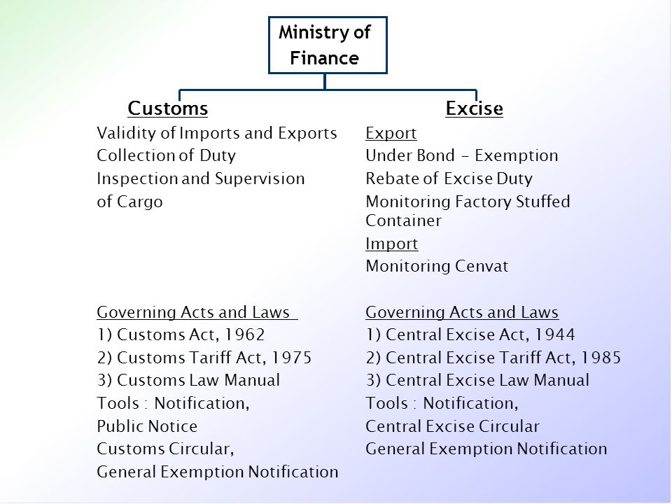 Ministry of Finance Customs Excise