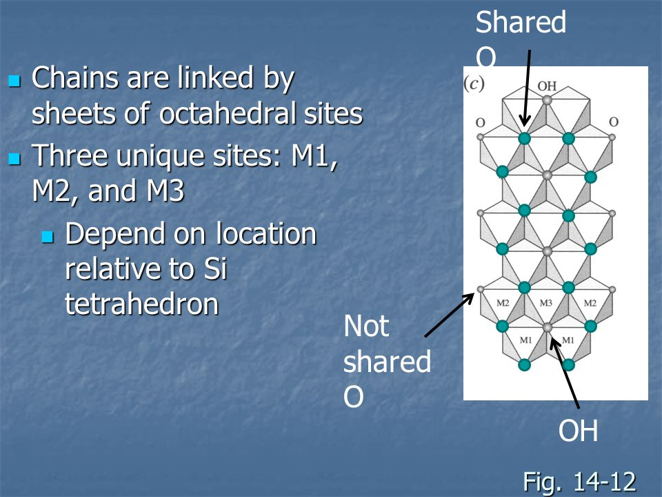Chains are linked by sheets of octahedral sites